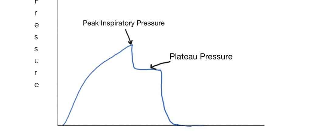 Picture of the peak inspiratory pressure and plateau pressure as measured during mechanical ventilation